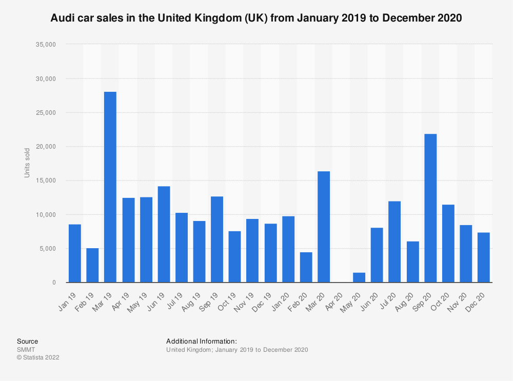 Statistic: Audi car sales in the United Kingdom (UK) from January 2014 to July 2019 | Statista