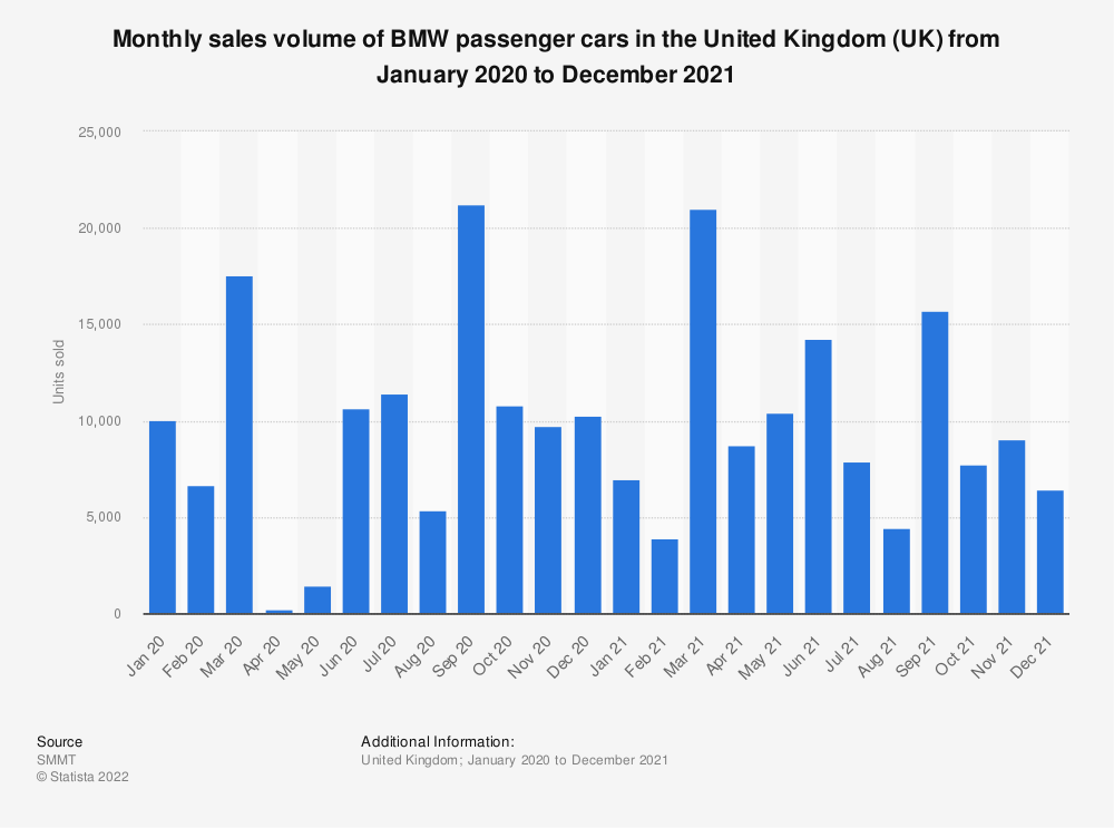 Statistic: Monthly sales volume of BMW passenger cars in the United Kingdom (UK) from January 2014 to July 2019 | Statista