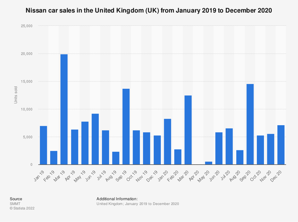 Statistic: Nissan car sales in the United Kingdom (UK) from January 2014 to July 2019 | Statista