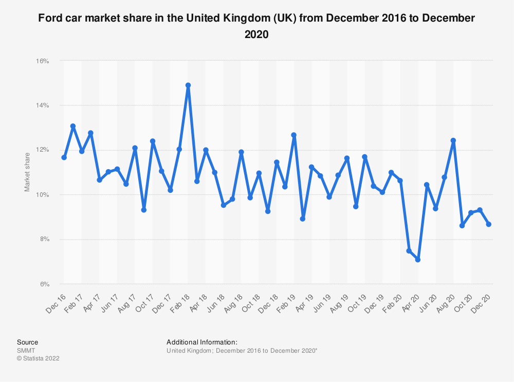 Statistic: Ford car market share in the United Kingdom (UK) from January 2016 to January 2019 | Statista