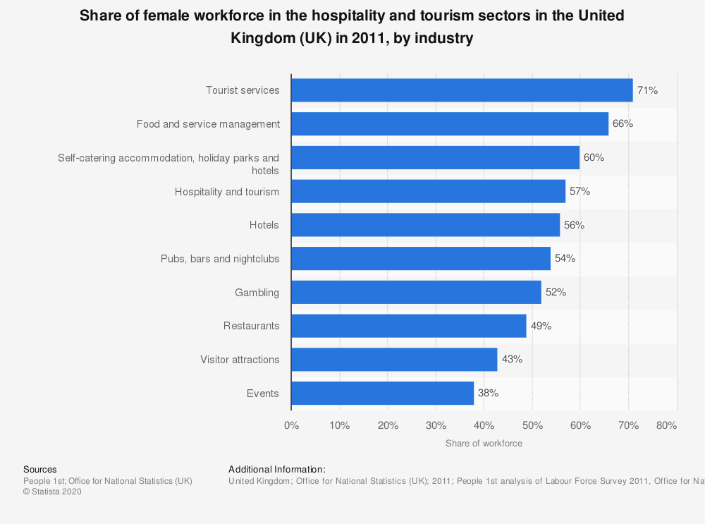 Statistic: Share of female workforce in the hospitality and tourism sectors in the United Kingdom (UK) in 2011, by industry | Statista