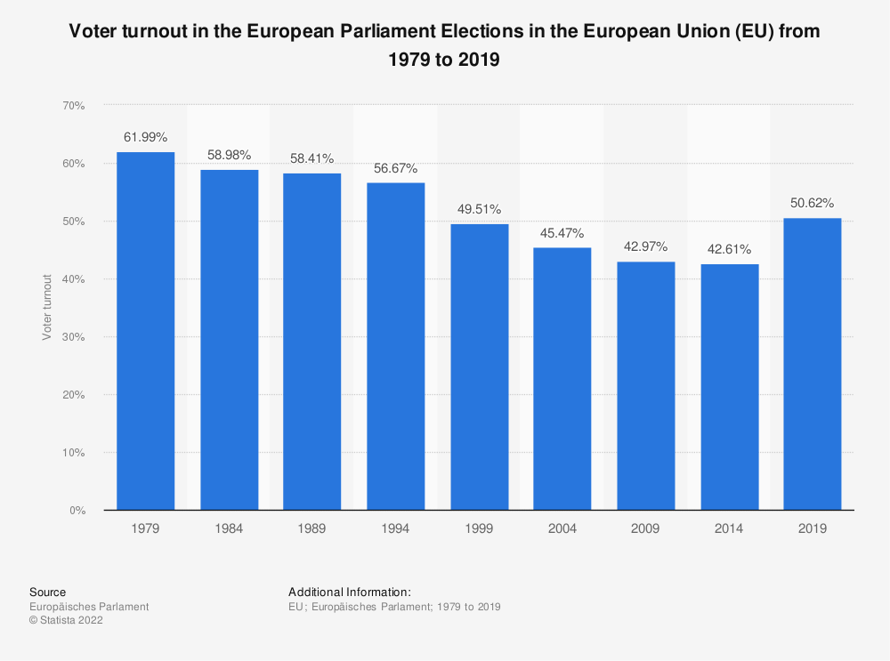 Statistic: Voter turnout in the European Parliament Elections in the European Union (EU) from 1979 to 2014 | Statista