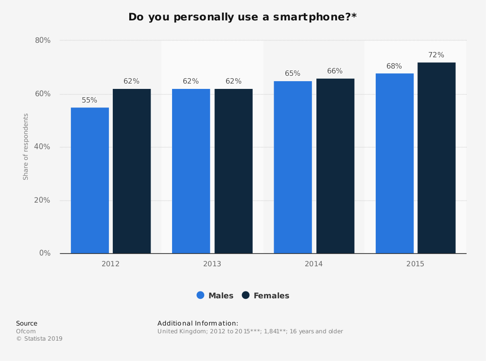 Statistic: Do you personally use a smartphone?* | Statista
