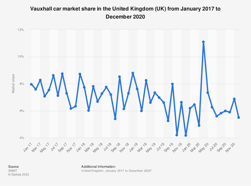 Statistic: Vauxhall car market share in the United Kingdom (UK) from January 2016 to January 2019 | Statista