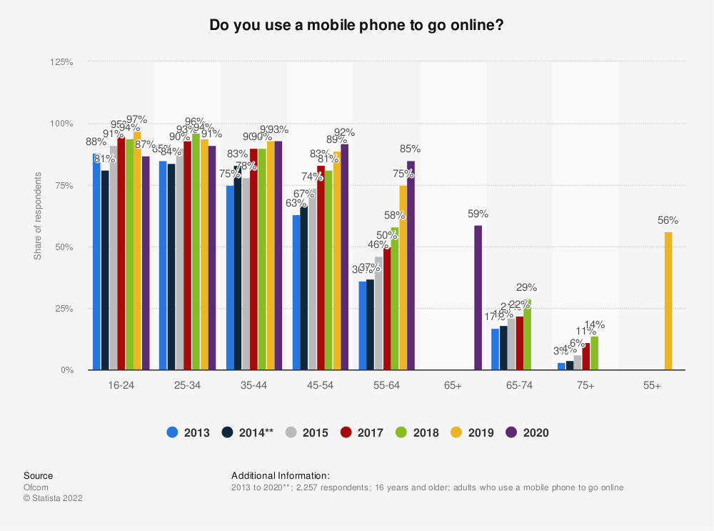 Statistic: Do you use a mobile phone to go online?* | Statista