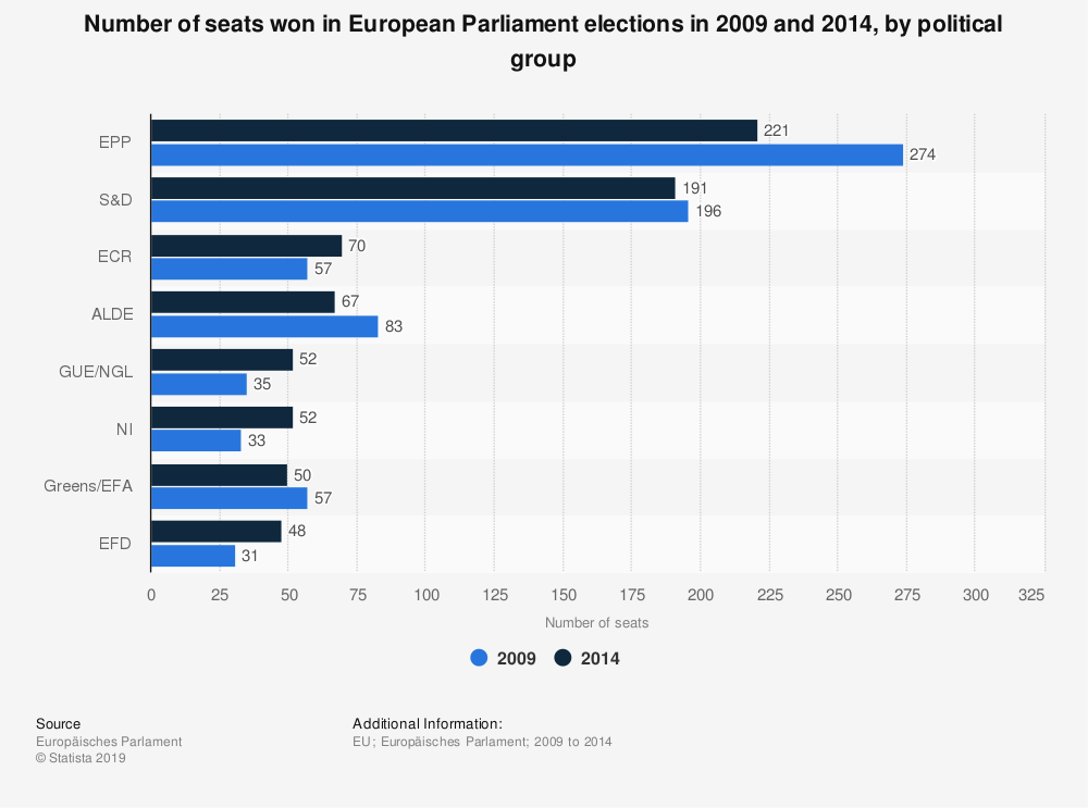 Statistic: Number of seats won in European Parliament elections in 2009 and 2014, by political group | Statista