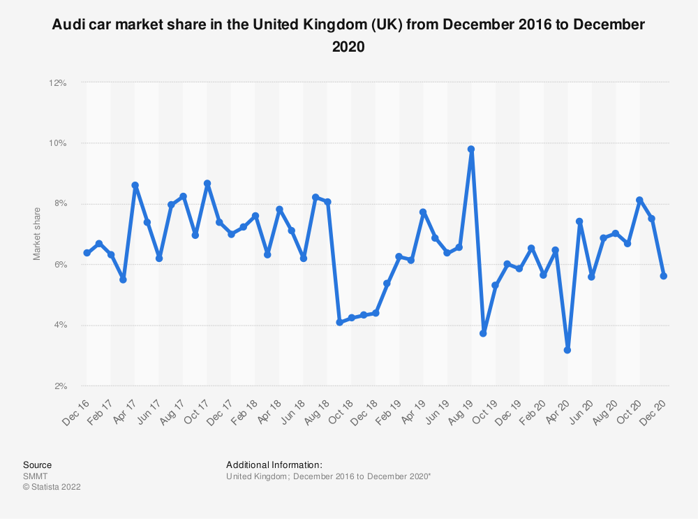Statistic: Audi car market share in the United Kingdom (UK) from October 2016 to September 2020 | Statista