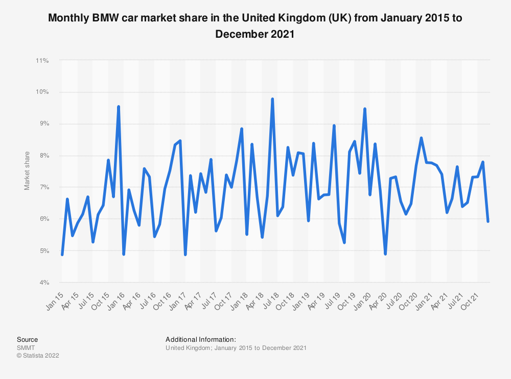 Statistic: BMW car market share in the United Kingdom (UK) from January 2014 to September 2018 | Statista