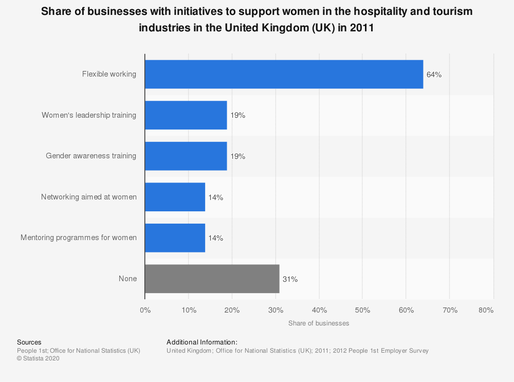 Statistic: Share of businesses with initiatives to support women in the hospitality and tourism industries in the United Kingdom (UK) in 2011 | Statista