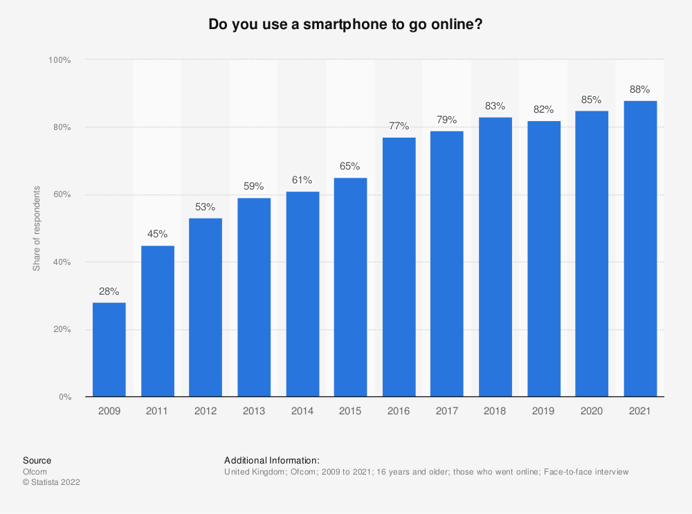 Statistic: Do you use a smartphone to go online?* | Statista