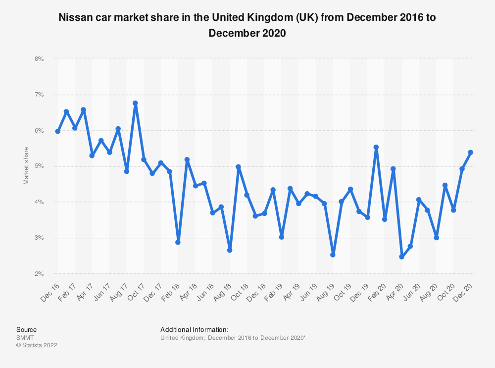 Statistic: Nissan car market share in the United Kingdom (UK) from January 2016 to July 2019 | Statista
