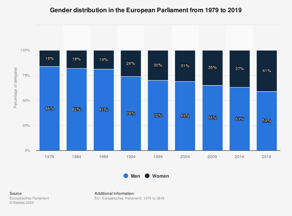 Statistic: Gender distribution in the European Parliament from 1979 to 2019 | Statista