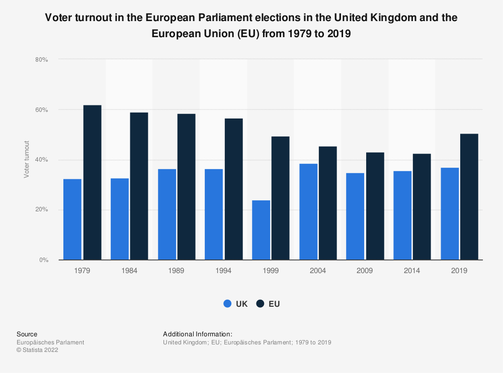 Statistic: Voter turnout in the European Parliament elections in the United Kingdom and the European Union (EU) from 1979 to 2014 | Statista