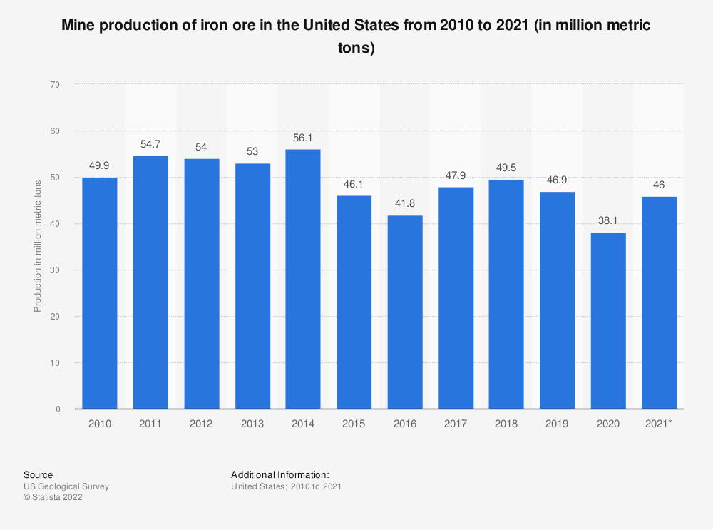 Statistic: Iron ore mine production in the United States from 2016 to 2020 (in million metric tons) | Statista
