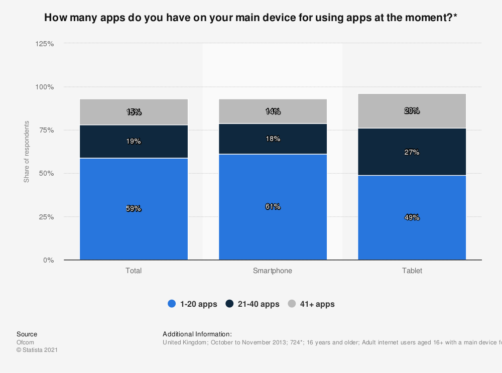 Statistic: How many apps do you have on your main device for using apps at the moment?* | Statista