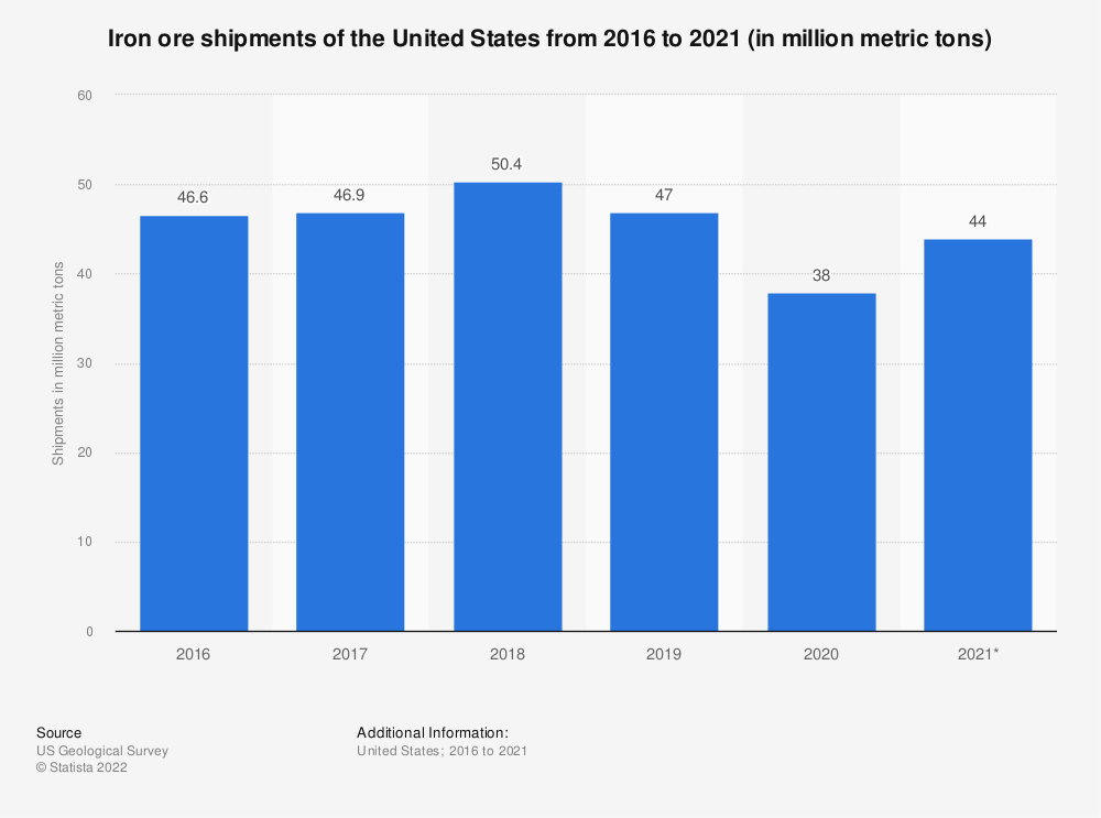 Statistic: Iron ore shipments of the United States from 2015 to 2019 (in million metric tons)* | Statista