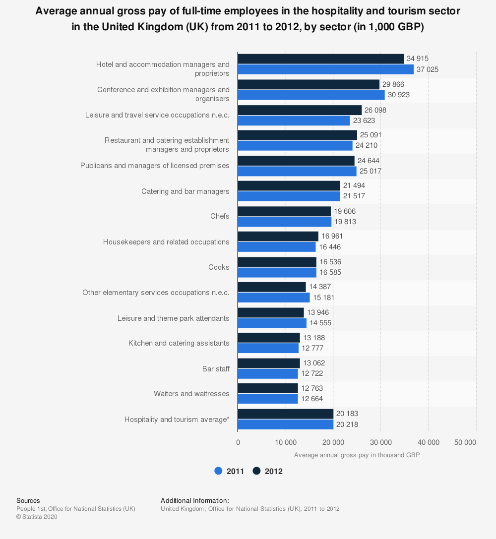 Statistic: Average annual gross pay of full-time employees in the hospitality and tourism sector in the United Kingdom (UK) from 2011 to 2012, by sector (in 1,000 GBP) | Statista