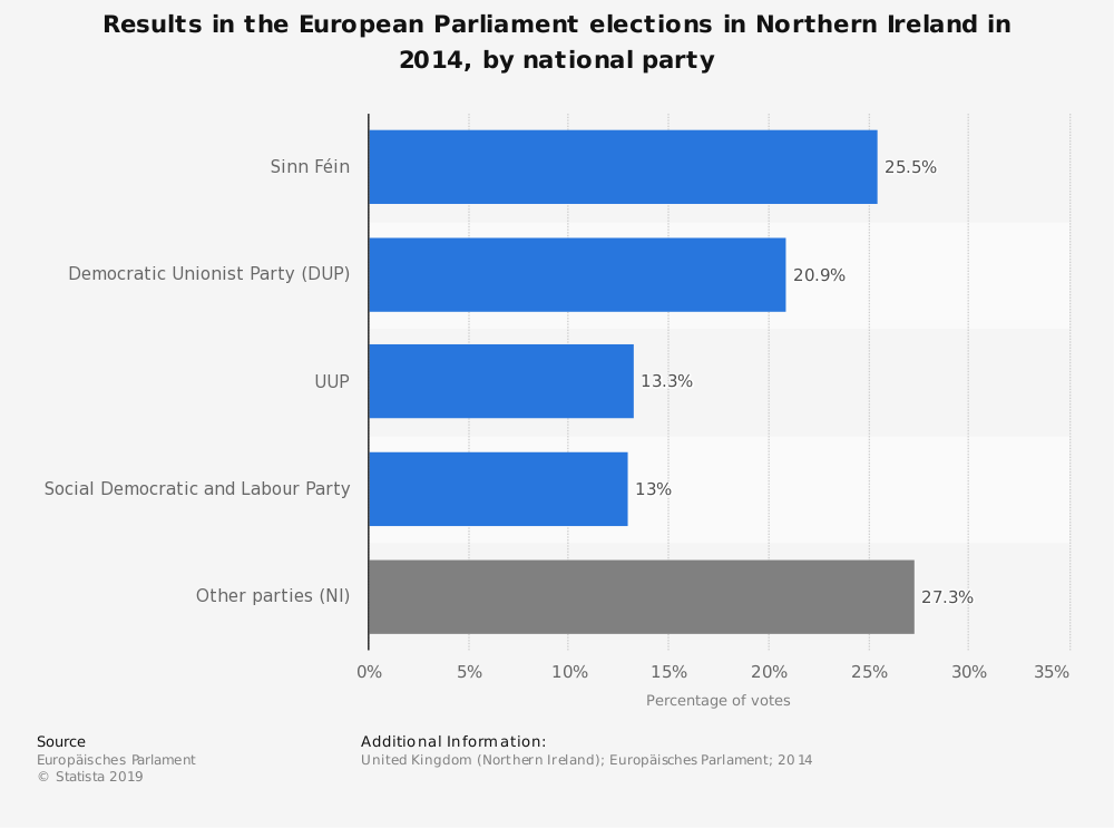 Statistic: Results in the European Parliament elections in Northern Ireland in 2014, by national party | Statista