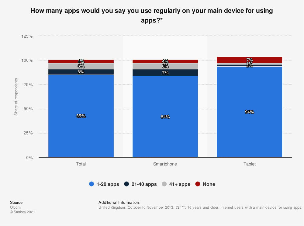 Statistic: How many apps would you say you use regularly on your main device for using apps?* | Statista