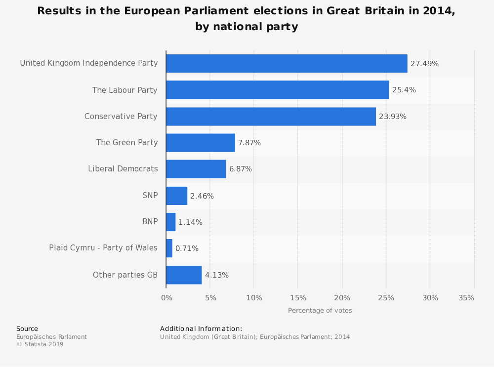 Statistic: Results in the European Parliament elections in Great Britain in 2014, by national party | Statista