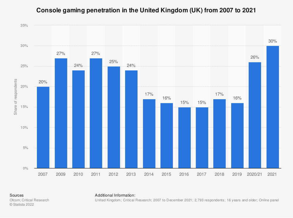 Statistic: Do you ever play games at home or elsewhere via a games console and a television? | Statista