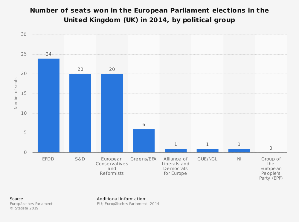 Statistic: Number of seats won in the European Parliament elections in the United Kingdom (UK) in 2014, by political group | Statista