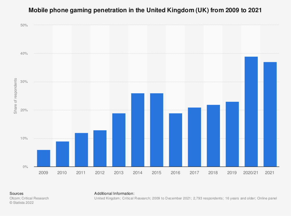 Statistic: Share of respondents who played video games via mobile phone or smartphone in the United Kingdom (UK) from 2009 to 2018   Statista