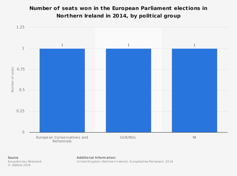 Statistic: Number of seats won in the European Parliament elections in Northern Ireland in 2014, by political group | Statista
