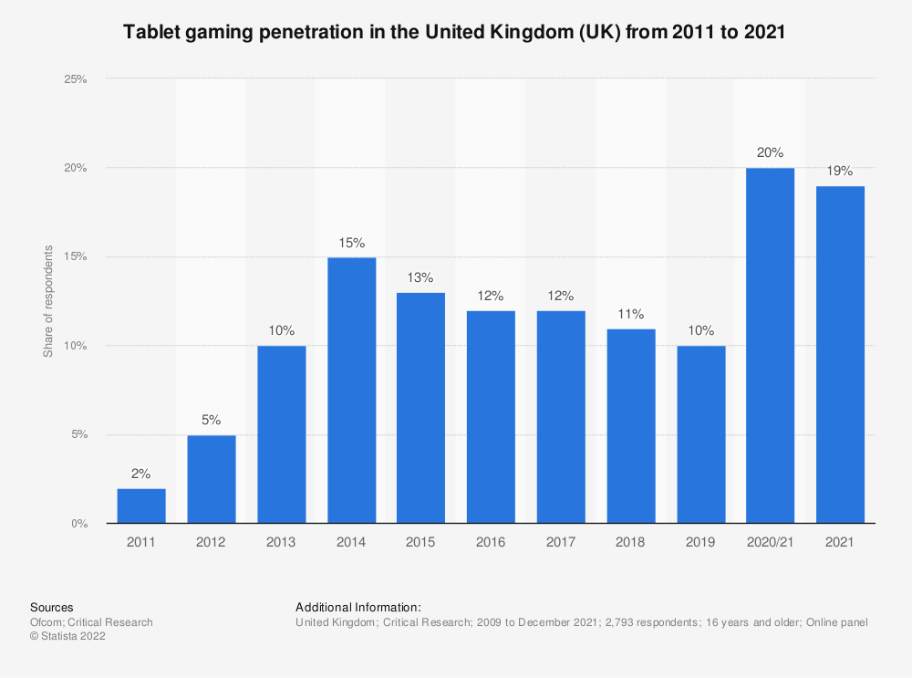 Statistic: Do you ever play games at home or elsewhere via a tablet? | Statista