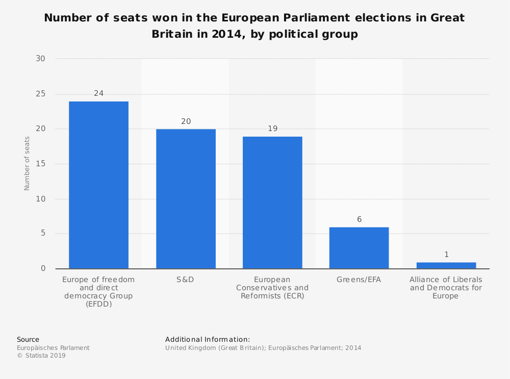 Statistic: Number of seats won in the European Parliament elections in Great Britain in 2014, by political group | Statista