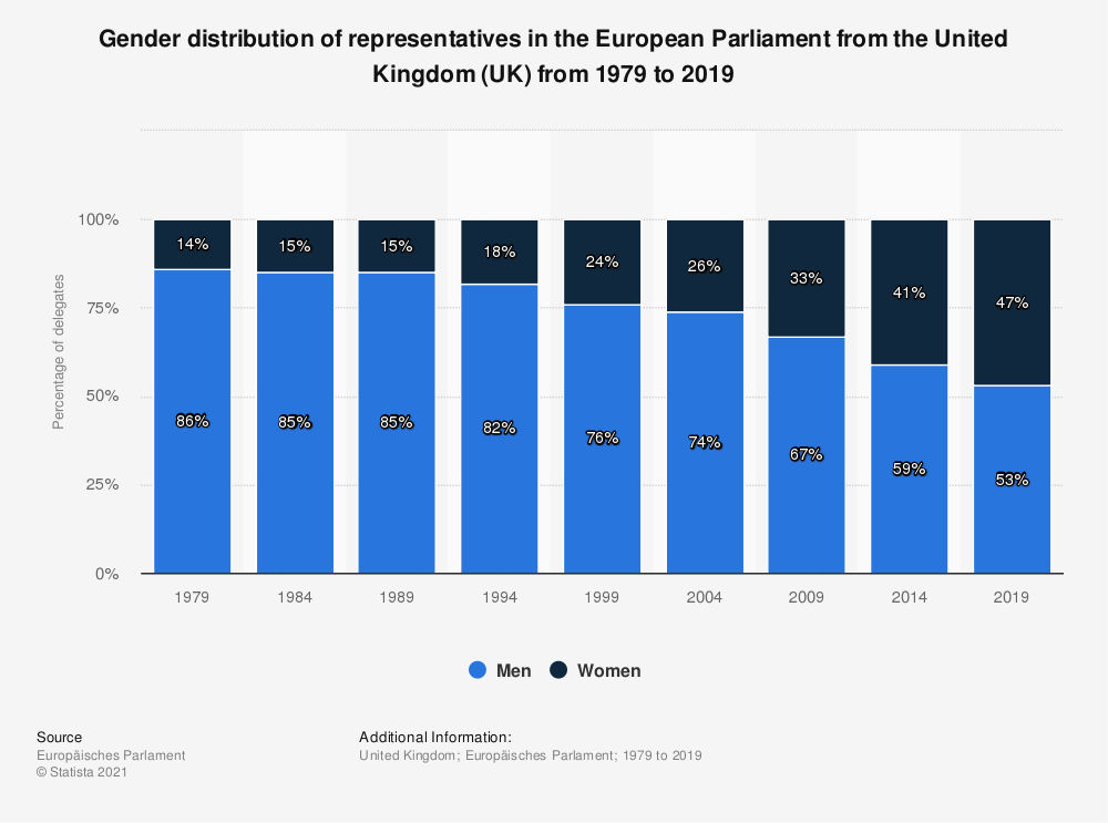 Statistic: Gender distribution of representatives in the European Parliament  from the United Kingdom (UK) from 1979 to 2019 | Statista