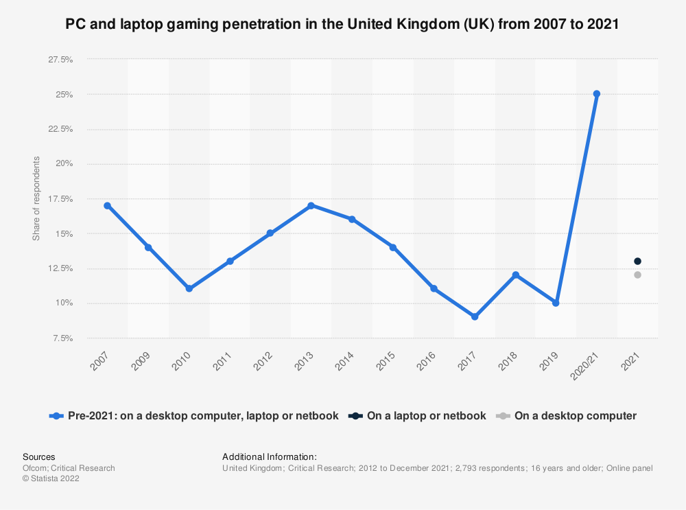 Statistic: Do you ever play games at home or elsewhere via PC, laptop or notebook? | Statista