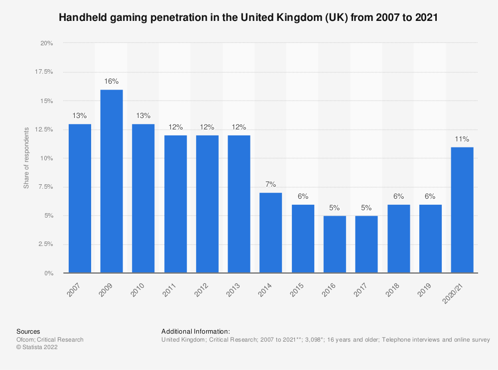 Statistic: Do you ever play games at home or elsewhere via hand held games player? | Statista