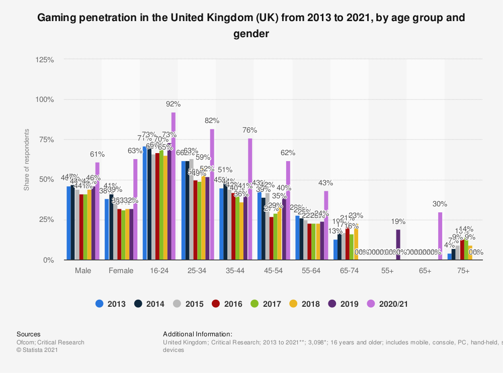 Statistic: Gaming penetration in the United Kingdom (UK) from 2013 to 2021, by age group and gender | Statista