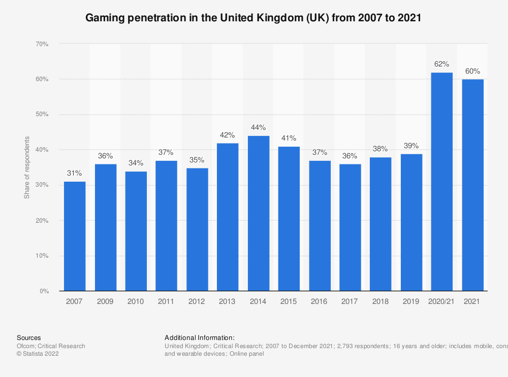 Statistic: Do you ever play games at home or elsewhere on any device? | Statista