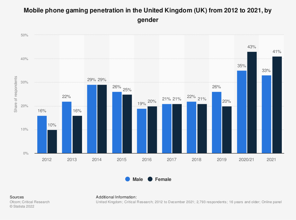 Statistic: Do you ever play games at home or elsewhere via a mobile phone? | Statista
