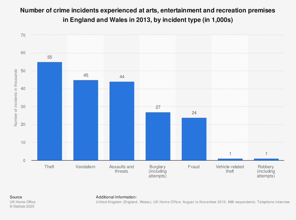 Statistic: Number of crime incidents experienced at arts, entertainment and recreation premises in England and Wales in 2013, by incident type (in 1,000s)  | Statista