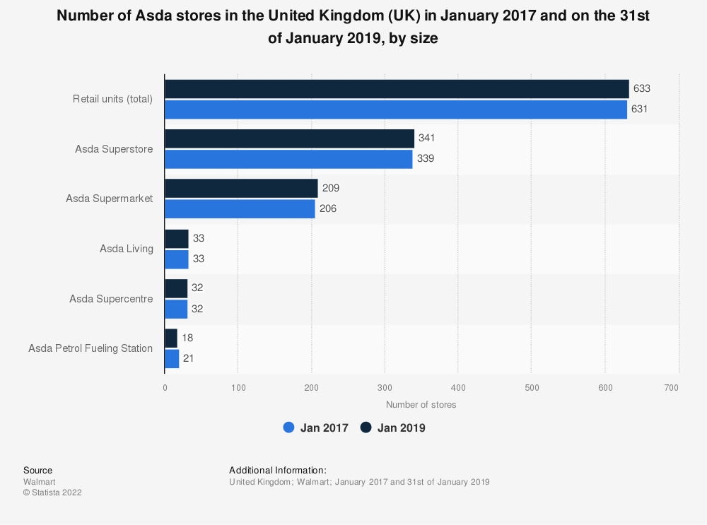 Statistic: Number of Asda stores in the United Kingdom (UK) in January 2017 and on the 31st of January 2019, by size | Statista