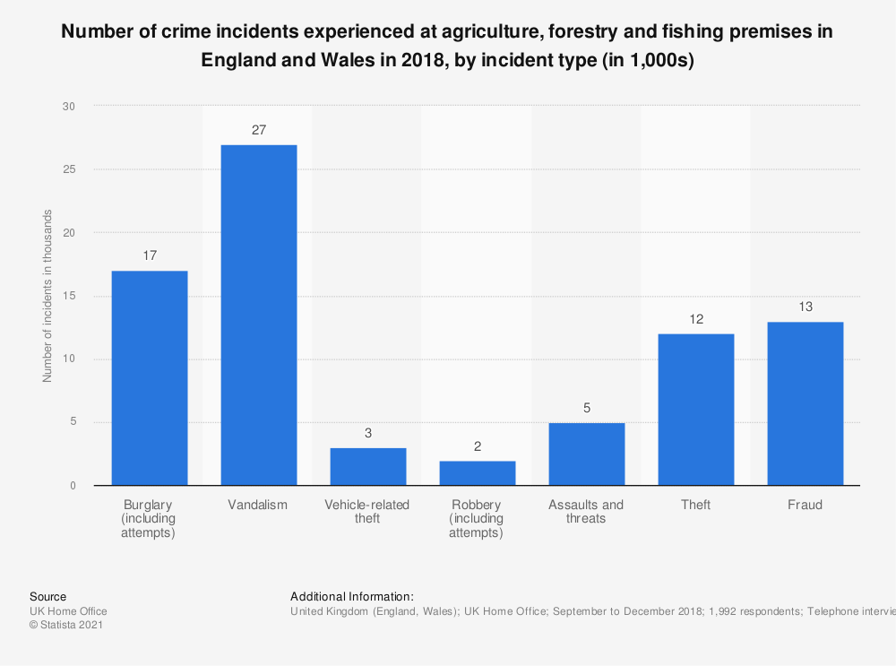 Statistic: Number of crime incidents experienced at agriculture, forestry and fishing premises in England and Wales in 2017, by incident type (in 1,000s)  | Statista