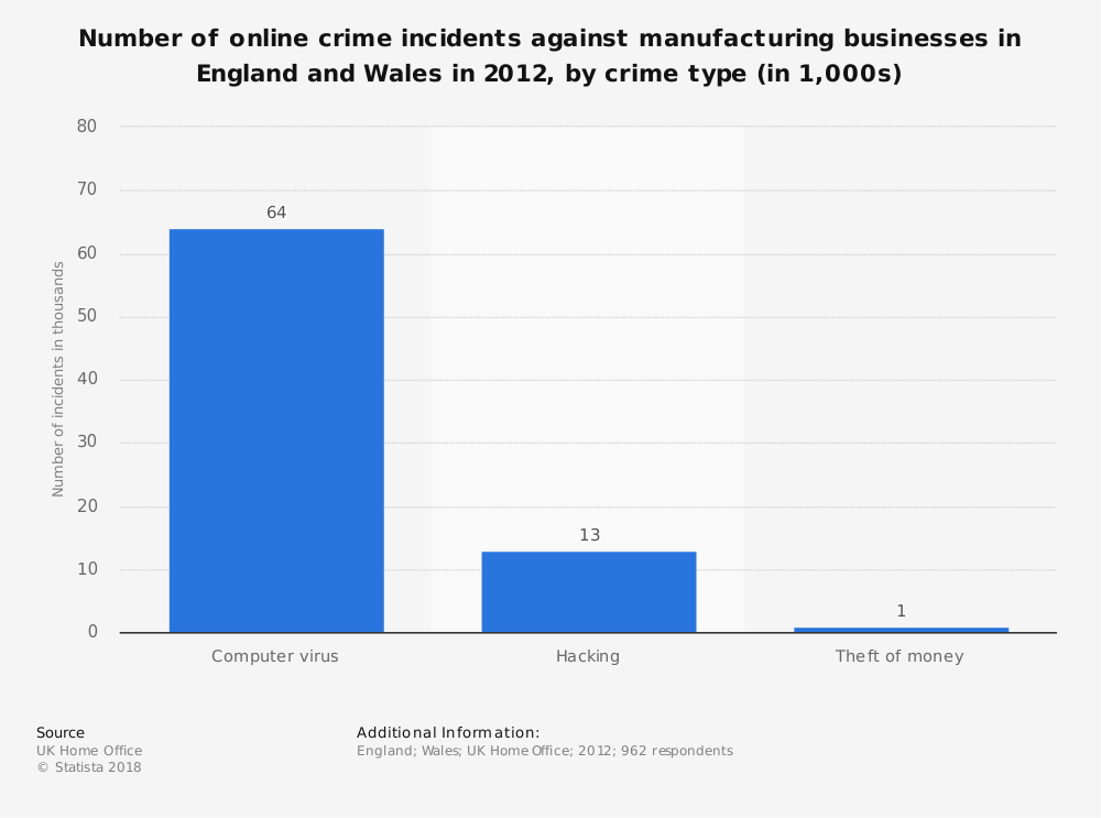 Statistic: Number of online crime incidents against manufacturing businesses in England and Wales in 2012, by crime type (in 1,000s) | Statista