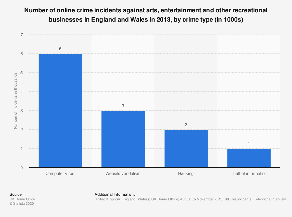 Statistic: Number of online crime incidents against arts, entertainment and other recreational businesses in England and Wales in 2013, by crime type (in 1000s) | Statista