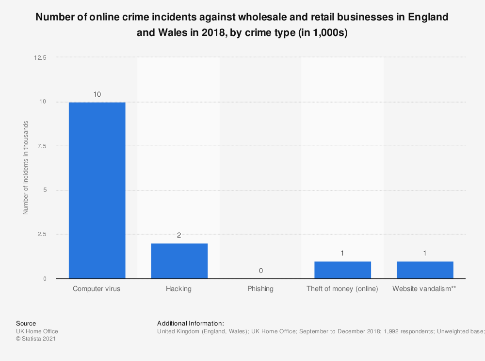 Statistic: Number of online crime incidents against wholesale and retail businesses in England and Wales in 2017, by crime type (in 1,000s) | Statista