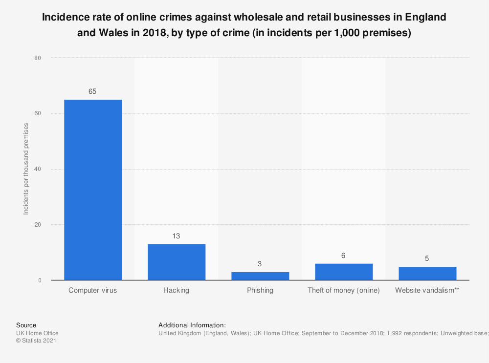 Statistic: Incidence rate of online crimes against wholesale and retail businesses in England and Wales in 2018, by type of crime (in incidents per 1,000 premises) | Statista