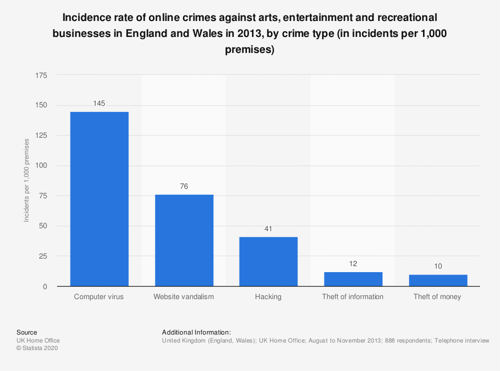 Statistic: Incidence rate of online crimes against arts, entertainment and recreational businesses in England and Wales in 2013, by crime type (in incidents per 1,000 premises) | Statista