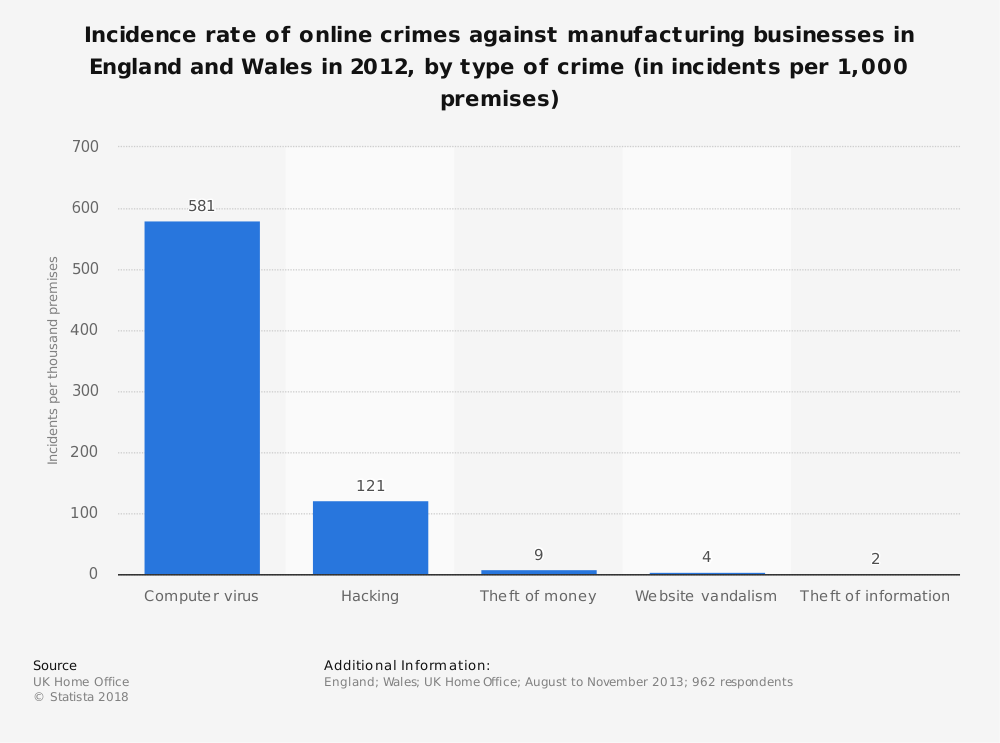 Statistic: Incidence rate of online crimes against manufacturing businesses in England and Wales in 2012, by type of crime (in incidents per 1,000 premises) | Statista