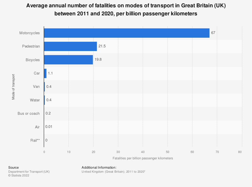 Statistic: Average annual number of fatalities on modes of transport in Great Britain (UK) between 2006 and 2015, per billion passenger kilometres | Statista