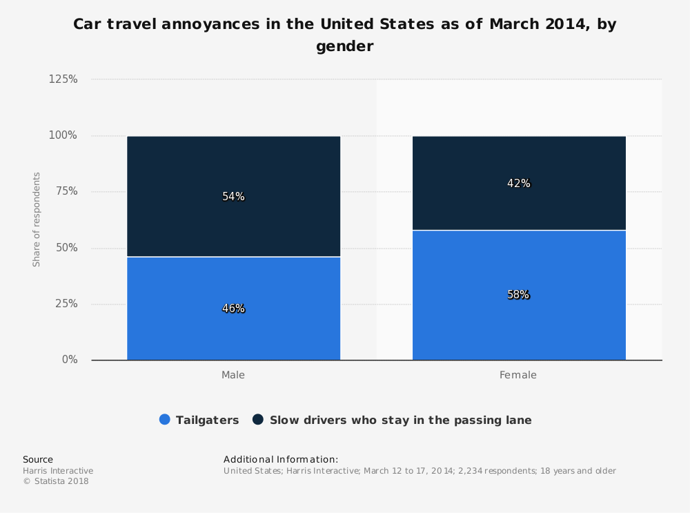 Statistic: Car travel annoyances in the United States as of March 2014, by gender | Statista