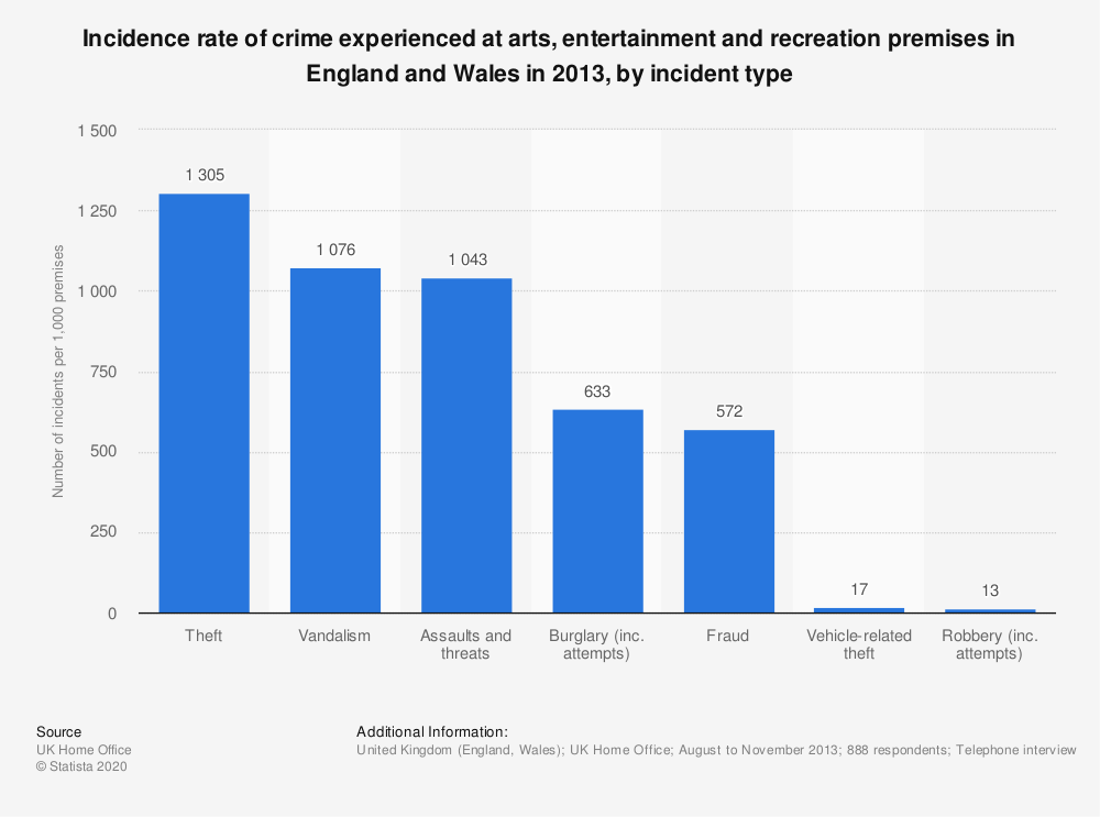 Statistic: Incidence rate of crime experienced at arts, entertainment and recreation premises in England and Wales in 2013, by incident type   Statista