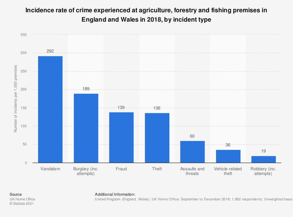 Statistic: Incidence rate of crime experienced at agriculture, forestry and fishing premises in England and Wales in 2018, by incident type  | Statista