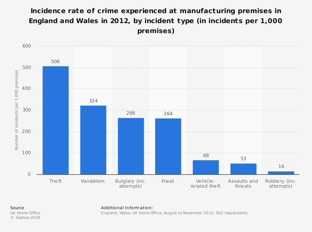 Statistic: Incidence rate of crime experienced at manufacturing premises in England and Wales in 2012, by incident type (in incidents per 1,000 premises) | Statista